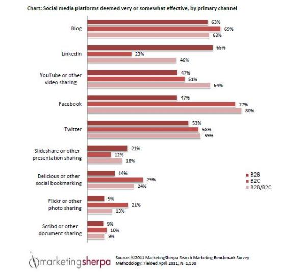 2012 MarketingSherpa Social Channel Effectiveness Inbound Chart resized 600