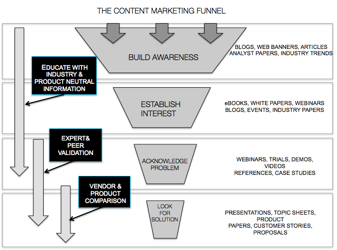 B2B content marketing funnel