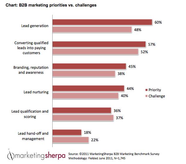 b2b lead generation challenges priorities marketing sherpa