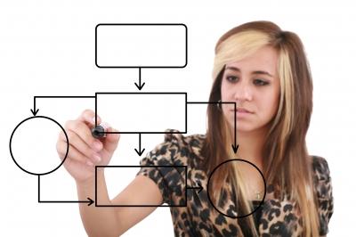 b2b marketing lead nurture campaign workflow