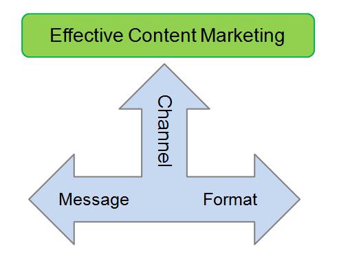 content marketing effectiveness