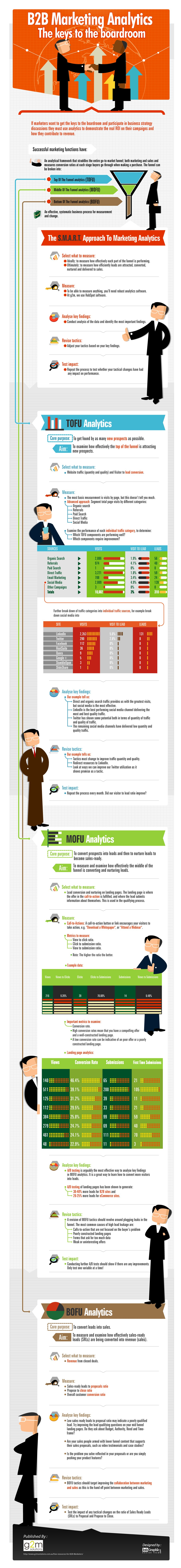 marketing analytics infographic