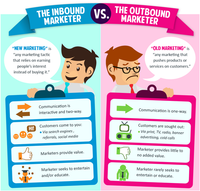outbound and inbound marketing
