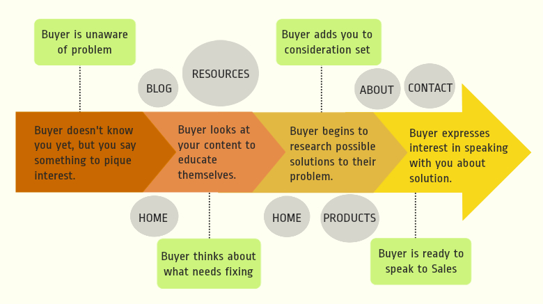 website pages funnel stages for b2b marketers