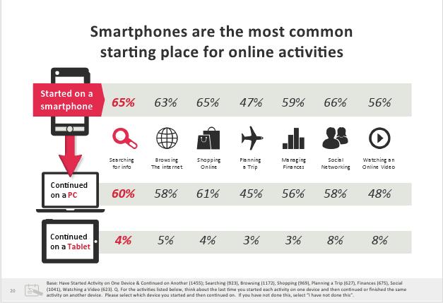 Smartphones and online activities