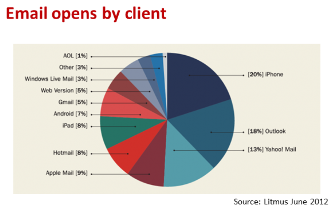 email opens by client
