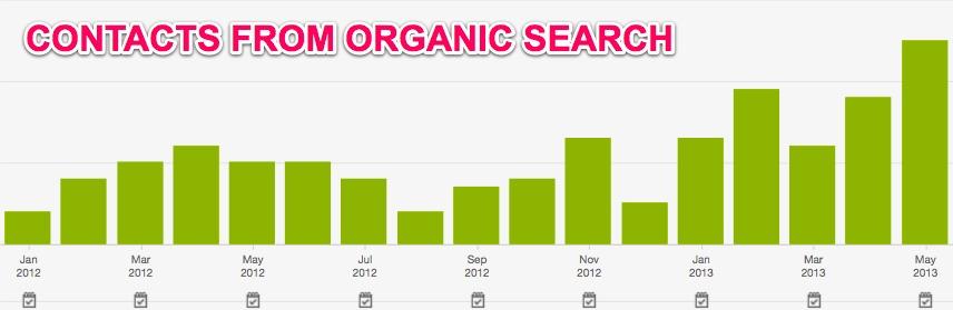 organic search inbound marketing