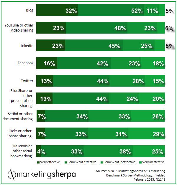 marketingsherpa seo survey