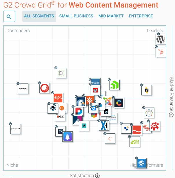 Best_Web_Content_Management_Software_in_2018___G2_Crowd_Optimized