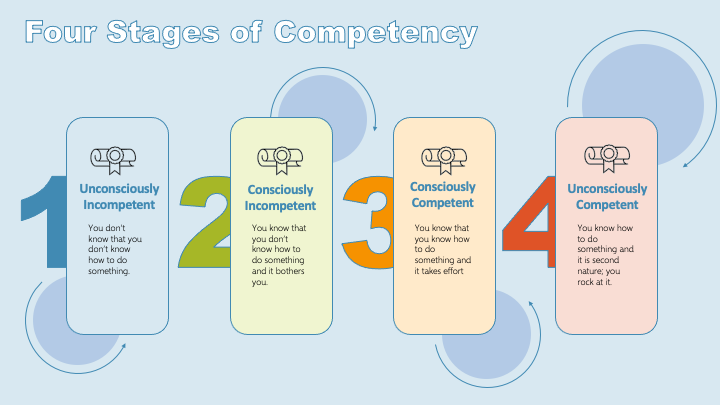 4 stages of compentency