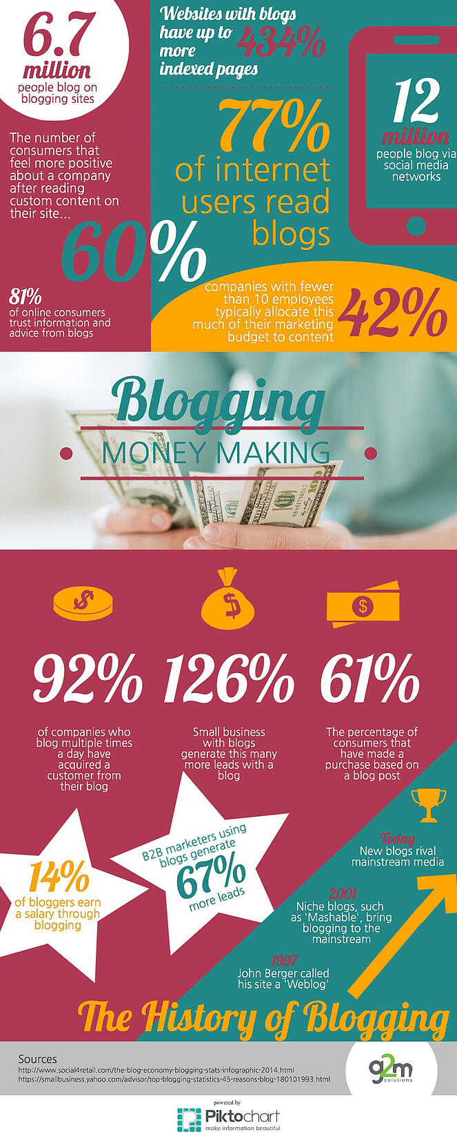 Blogging_-_A_Numbers_Game_INFOGRAPH_CROPPED