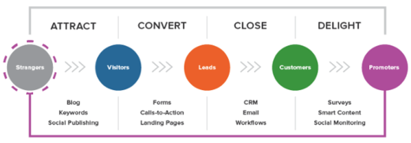 Hubspot attract, convert, close and delight